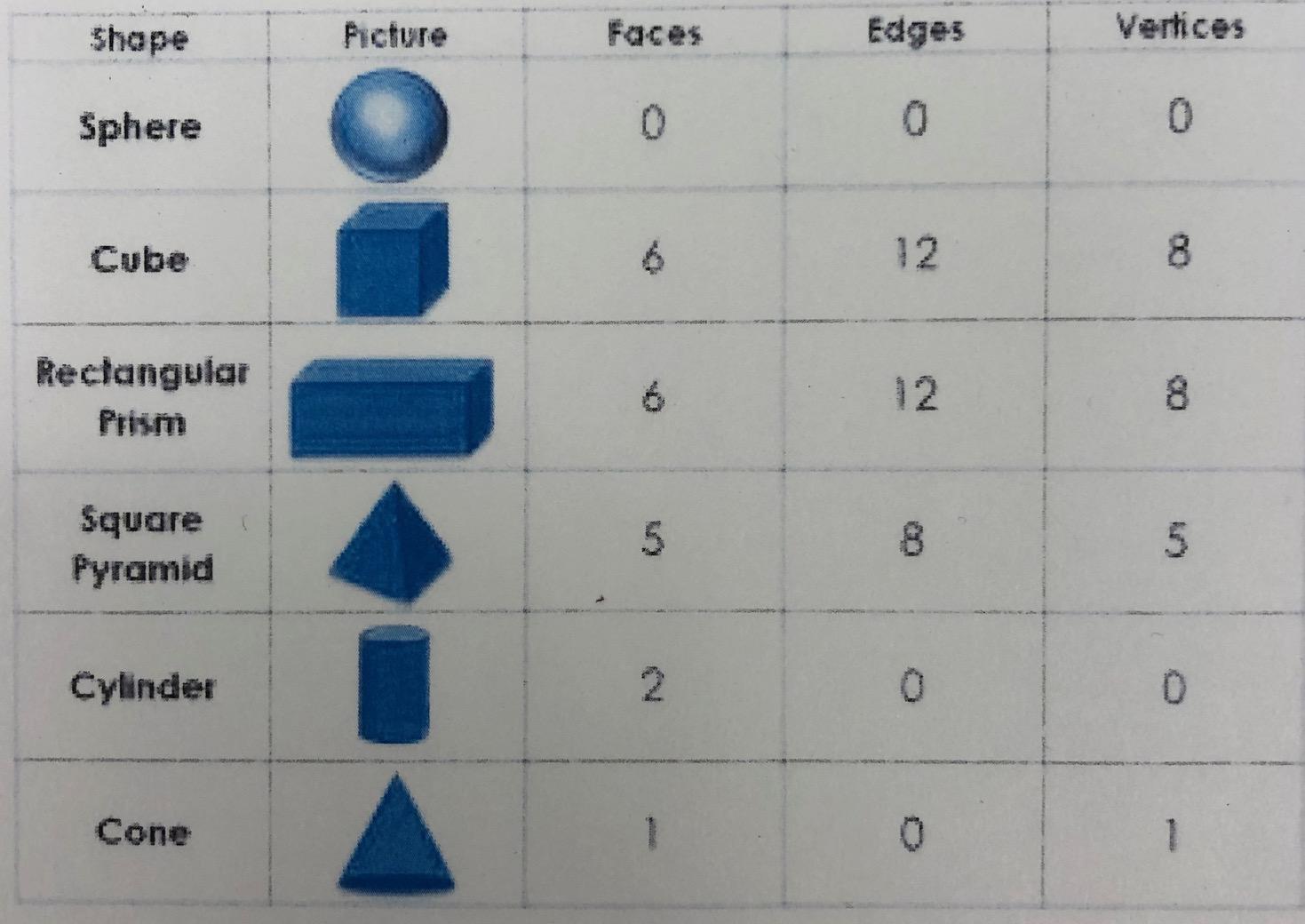 Sanzari Stefanie Math Classwork Notes